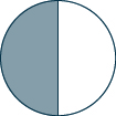 A circle is shown. It is divided into 2 equal pieces. 1 piece is shaded.