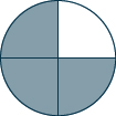 A circle is shown. It is divided into 4 equal pieces. 3 pieces are shaded.