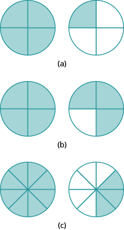 "In part ""a"", two circles are shown. Each is divided into 4 equal pieces. The circle on the left has all 4 pieces shaded. The circle on the right has 1 piece shaded. In part ""b"", two circles are shown. Each is divided into 4 equal pieces. The circle on the left has all 4 pieces shaded. The circle on the right has 3 pieces shaded. In part ""c"", two circles are shown. Each is divided into 8 equal pieces. The circle on the left has all 8 pieces shaded. The circle on the right has 3 pieces shaded."