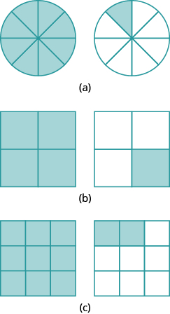 "In part ""a"", 2 circles are shown. Each is divided into 8 equal pieces. The circle on the left has all 8 pieces shaded. The circle on the right has 1 piece shaded. In part ""b"", two squares are shown. Each is divided into 4 equal pieces. The square on the left has all 4 pieces shaded. The circle on the right has 1 piece shaded. In part ""c"", two squares are shown. Each is divided into 9 equal pieces. The square on the left has all 9 pieces shaded. The square on the right has 2 pieces shaded."