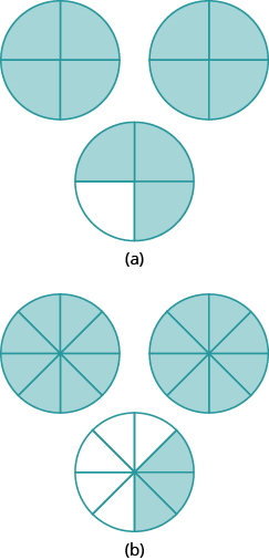 "In part ""a"", 3 circles are shown. Each is divided into 4 equal pieces. The first two circles have all 4 pieces shaded. The third circle has 3 pieces shaded. In part ""b"", 3 circles are shown. Each is divided into 8 equal pieces. The first two circles have all 8 pieces shaded. The third circle has 3 pieces shaded."