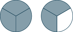 Two circles are shown. Each is divided into 3 equal pieces. All 3 pieces are shaded in the circle on the left. 2 pieces are shaded in the circle on the right.