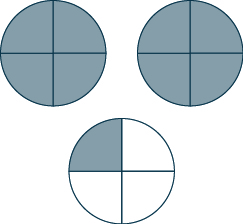 Three circles are shown. Each is divided into 4 equal pieces. All 4 pieces are shaded in the two circles on the left. 1 piece is shaded in the circle on the right.