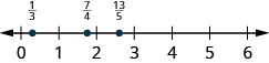 A number line is shown. The numbers 0, 1, 2, 3, 4, 5, and 6 are labeled. Between 0 and 1, 1 third is labeled and shown with a red dot. Between 1 and 2, 7 fourths is labeled and shown with a red dot. Between 2 and 3, 13 fifths is labeled and shown with a red dot.