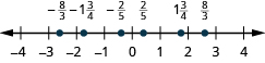 A number line is shown. The numbers negative 4, negative 3, negative 2, negative 1, 0, 1, 2, 3, and 4 are labeled. Between negative 3 and negative 2, negative 8 thirds is labeled and shown with a red dot. Between negative 2 and negative 1, negative 1 and 3 fourths is labeled and shown with a red dot. Between negative 1 and 0, negative 2 fifths is labeled and shown with a red dot. Between 0 and 1, 2 fifths is labeled and shown with a red dot. Between 1 and 2, 1 and 3 fourths is labeled and shown with a red dot. Between 2 and 3, 8 thirds is labeled and shown with a red dot.