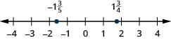 A number line is shown. The numbers negative 4, negative 3, negative 2, negative 1, 0, 1, 2, 3, and 4 are labeled. Between negative 3 and negative 2, negative 2 and 1 third is labeled and shown with a red dot. Between 2 and 3, 2 and 1 third is labeled and shown with a red dot.