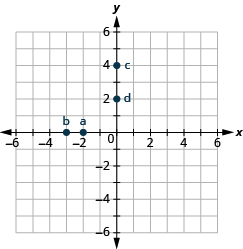 The graph shows the x y-coordinate plane. The x and y-axis each run from -6 to 6. The point (-2, 0) is labeled a, the point (-3, 0) is labeled b. The point (0, 4) is labeled c, and the point (0, 2) is labeled d.
