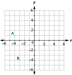 "The graph shows the x y-coordinate plane. The x and y-axis each run from -6 to 6. The point ""ordered pair -4, 1"" is labeled ""A"". The point ""ordered pair -3, -4"" is labeled ""B""."