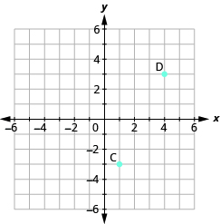"The graph shows the x y-coordinate plane. The x and y-axis each run from -6 to 6. The point ""ordered pair 4, 3"" is labeled ""D"". The point ""ordered pair 1, -3"" is labeled ""C""."