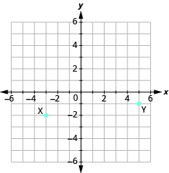 "The graph shows the x y-coordinate plane. The x and y-axis each run from -6 to 6. The point ""ordered pair -3, -2"" is labeled ""X"". The point ""ordered pair 5, -1"" is labeled ""Y""."