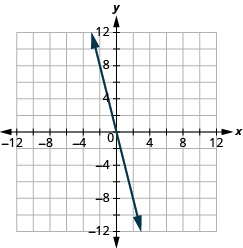 "The graph shows the x y-coordinate plane. The x and y-axis each run from -12 to 12. A line passes through the points ""ordered pair 0, 0"" and ""ordered pair 4, -4""."