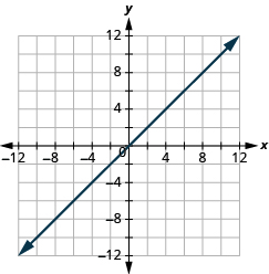 "The graph shows the x y-coordinate plane. The x and y-axis each run from -12 to 12. A line passes through the points ""ordered pair 0, 0"" and ""ordered pair 1, -4""."