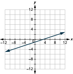 "The graph shows the x y-coordinate plane. The x and y-axis each run from -12 to 12. A line passes through the points ""ordered pair 0, -1"" and ""ordered pair 3, 0""."
