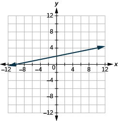 "The graph shows the x y-coordinate plane. The x and y-axis each run from -12 to 12. A line passes through the points ""ordered pair 0, 2"" and ""ordered pair -12, 0""."