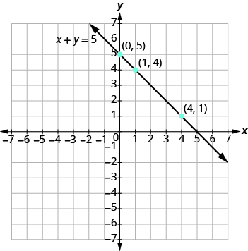 "The graph shows the x y-coordinate plane. The x and y-axis each run from -7 to 7. A line passes through three labeled points, ""ordered pair 0, 5"", ""ordered pair 1, 4"", and ordered pair 4, 1"". The line is labeled x + y = 5."