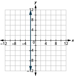 "The graph shows the x y-coordinate plane. The x and y-axis each run from -12 to 12. A vertical line passes through the points ""ordered pair -2,  0"" and ""ordered pair -2, 1""."