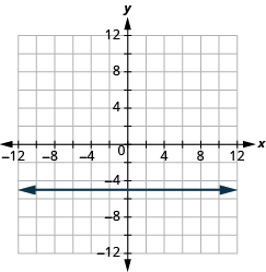 "The graph shows the x y-coordinate plane. The x and y-axis each run from -12 to 12. A horizontal line passes through the points ""ordered pair 0,  -5"" and ""ordered pair 1, -5""."