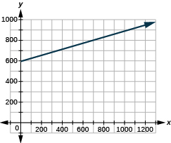 "The graph shows the x y-coordinate plane. The x-axis runs from 0 to 1000. The y-axis runs from 0 to 1200. A line passes through the points ""ordered pair 0,  594"" and ""ordered pair 800, 850""."