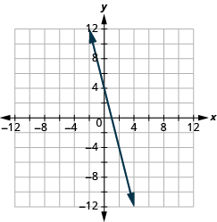 "The graph shows the x y-coordinate plane. The x and y-axis each run from -12 to 12.  A line passes through the points ""ordered pair 0,  4"" and ""ordered pair 1, 0""."