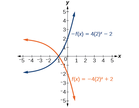 Graph of two functions, -f(x)=(4)(2)^(x)-2 in blue and f(x)=(-4)(2)^x+1 in orange.