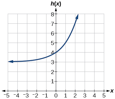 Graph of h(x)=2^(x)+3.