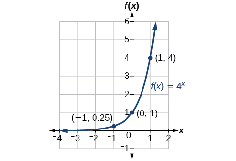 Graph of the increasing exponential function f(x) = 4^x with labeled points at (-1, 0.25), (0, 1), and (1, 4).