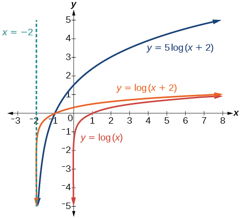 Graph of three functions. The parent function is y=log(x), with an asymptote at x=0. The first translation function y=5log(x+2) has an asymptote at x=-2. The second translation function y=log(x+2) has an asymptote at x=-2.