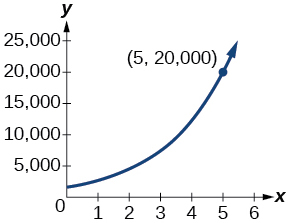 Graph of P(t)=1650e^(0.5x) with the labeled point at (5, 20000).