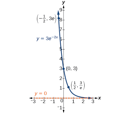 Graph of y=3e^(-2x) with the labeled points (-1/2, 3e), (0, 3), and (1/2, 3/e) and with the asymptote at y=0.