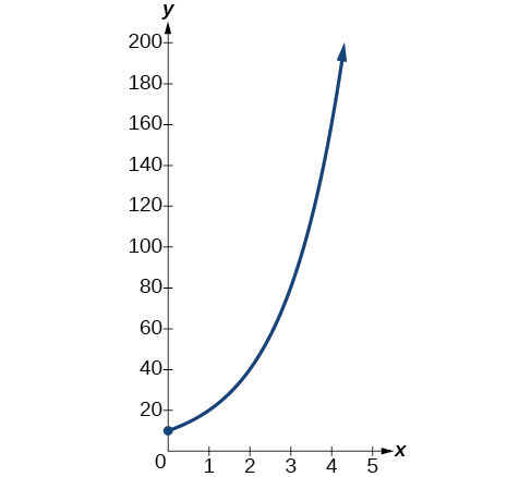 A graph starting at ten on the y-axis and rising rapidly to the right.