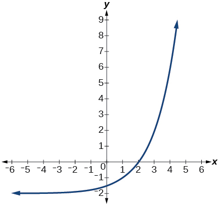 Graph of f(x)=2^x
