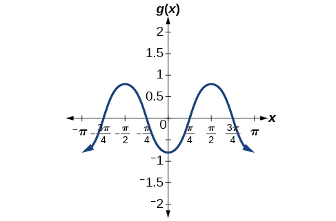 A graph of -0.8cos(2x). Graph has range of [-0.8, 0.8], period of pi, amplitude of 0.8, and is reflected about the x-axis compared to it's parent function cos(x).