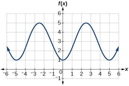 A graph with a cosine parent function with an amplitude of 2, period of 5, midline at y=3, and a range of [1,5].