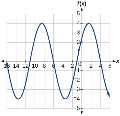 A sinusoidal graph with amplitude of 4, period of 10, midline at y=0, and range [-4,4].