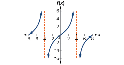 A graph of two periods of a modified tangent function, with asymptotes at x=-4 and x=4.