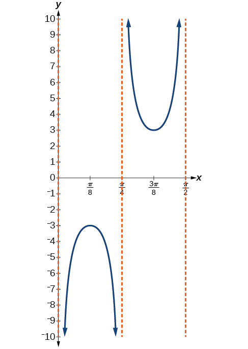 A graph of one period of a cosecant function. There are vertical asymptotes at x=0, x=pi/4, and x=pi/2.