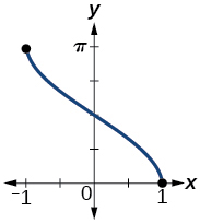 A graph of the function arc cosine of x over -1 to 1. The range of the function is 0 to pi.