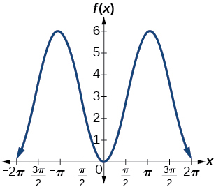 A graph of two periods of a function with a cosine parent function. The graph has a range of [0,6] graphed over -2pi to 2pi. Maximums as -pi and pi.