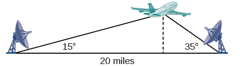 A diagram of a triangle where the vertices are the first ground station, the second ground station, and the airplane in the air between them. The angle between the first ground station and the plane is 15 degrees, and the angle between the second station and the airplane is 35 degrees. The side between the two stations is of length 20 miles. There is a dotted line perpendicular to the ground side connecting the airplane vertex with the ground - an altitude line.
