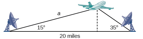 A diagram of a triangle where the vertices are the first ground station, the second ground station, and the airplane in the air between them. The angle between the first ground station and the plane is 15 degrees, and the angle between the second station and the airplane is 35 degrees. The side between the two stations is of length 20 miles. There is a dotted altitude line perpendicular to the ground side connecting the airplane vertex with the ground.