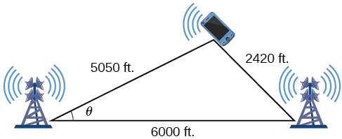 A triangle formed between the two cell phone towers located on am east to west highway and the cellphone between and north of them. The side between the two towers is 6000 feet, the side between the left tower and the phone is 5050 feet, and the side between the right tower and the phone is 2420 feet. The angle between the 5050 and 6000 feet sides is labeled theta.