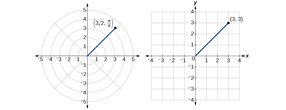 Illustration of (3rad2, pi/4) in polar coordinates and (3,3) in rectangular coordinates - they are the same point!
