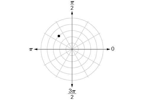 Polar coordinate system with a point located on the third concentric circle and midway between pi/2 and pi in the second quadrant.
