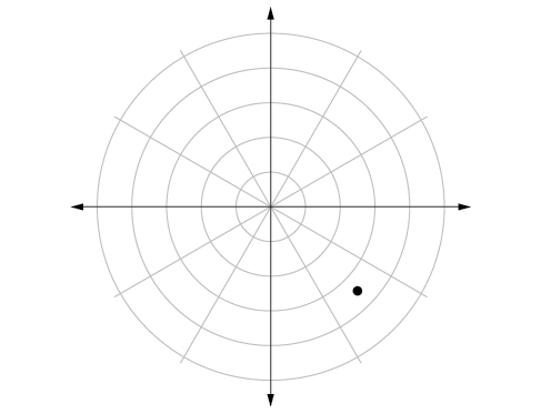 Polar coordinate system with a point located midway between the third and fourth concentric circles and midway between 3pi/2 and 2pi.