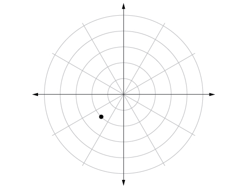 Polar coordinate system with a point located on the second concentric circle and midway between pi and 3pi/2.