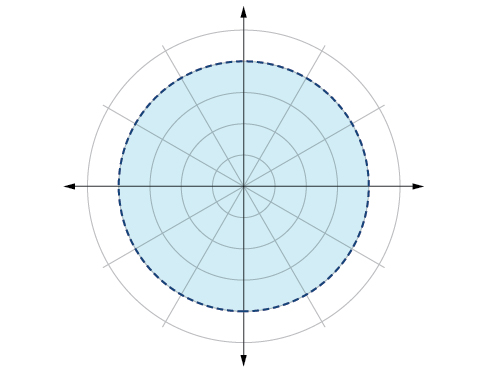 Graph of shaded circle of radius 4 with the edge not included (dotted line) - polar coordinate grid.