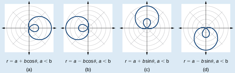 Graph of four inner loop limaçons side by side. (A) is r=a+bcos(theta),a<b. Extended to the right. (B) is a-bcos(theta), a<b. Extends to the left. (C) is r=a+bsin(theta), a<b. Extends up. (D) is r=a-bsin(theta), a<b. Extends down.