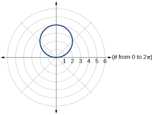 Graph of given circle.