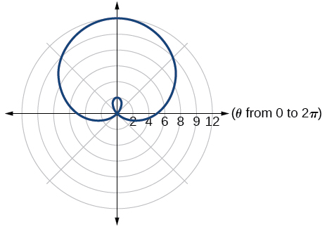 Graph of given inner loop/two-loop limaçon