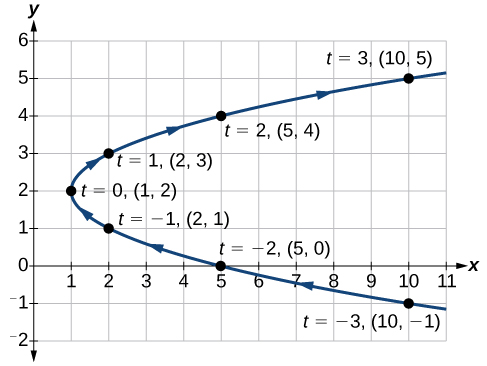 Graph of the given parabola opening to the right.